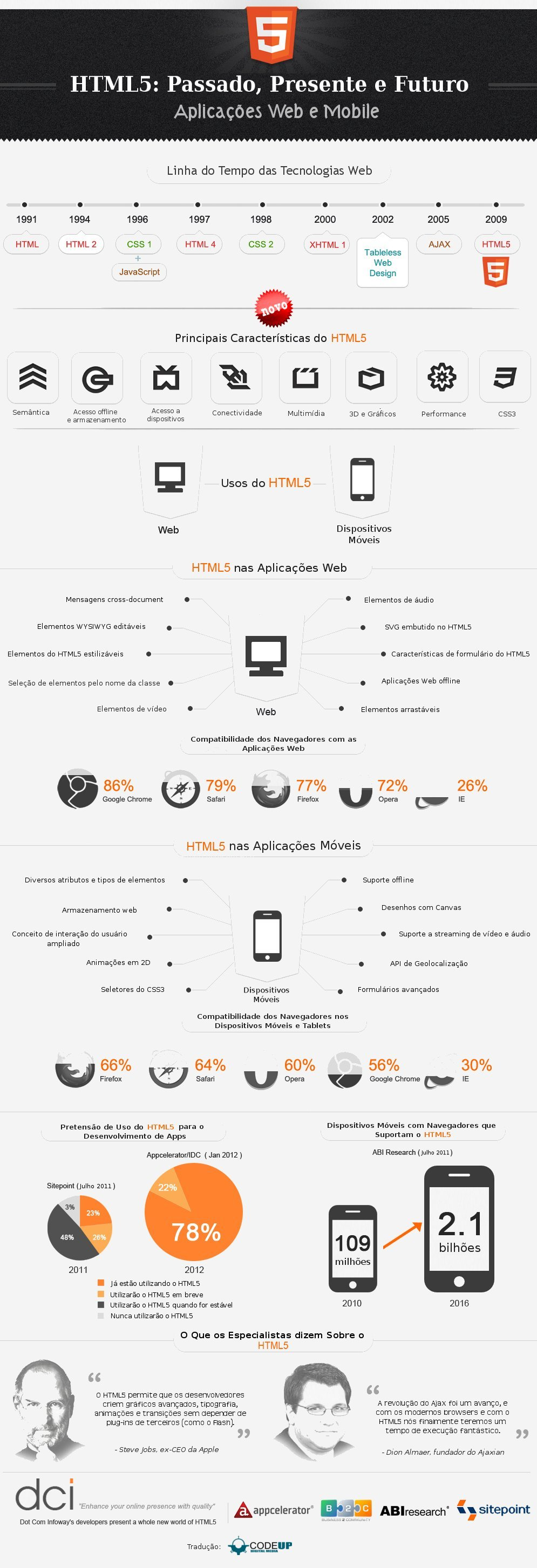infográfico-html5