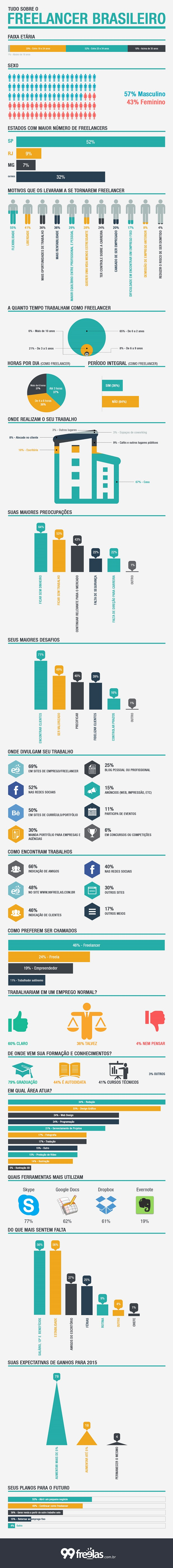 infografico-tudo-sobre-o-freelancer-brasileiro1